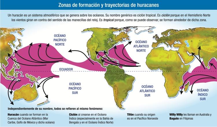 Huracanes: enemigos y aliados