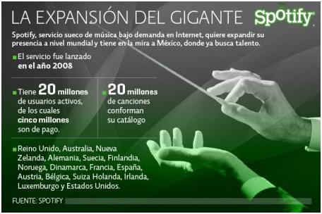 ¿Spoti-qué? ¡Spotify está en México!
