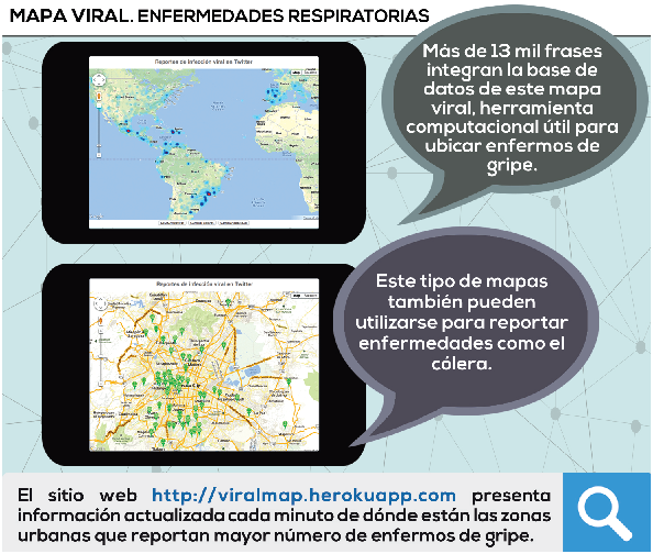 Mapas virales